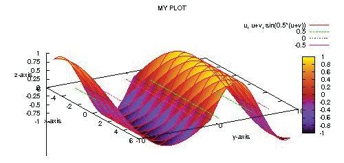 3D plot in colour
