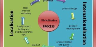Internationalisation and localisation