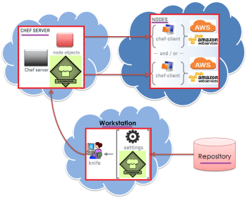 Figure 1 How Chef Works with AWS Nodes