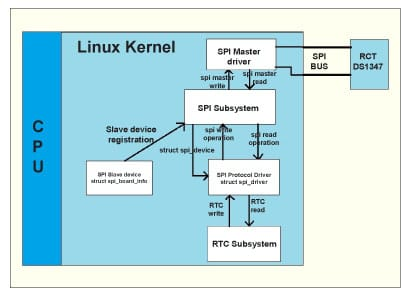Writing an RTC Driver Based on the SPI Bus