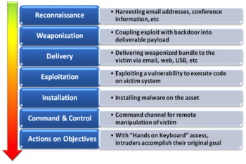 intrusion kill chain