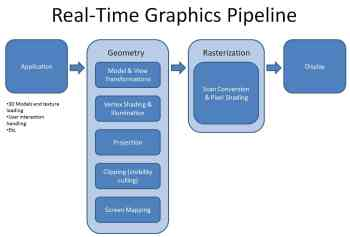 Figure 1-Graphics Pipeline