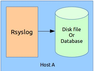 Remote Logging using Rsyslog and MySQL