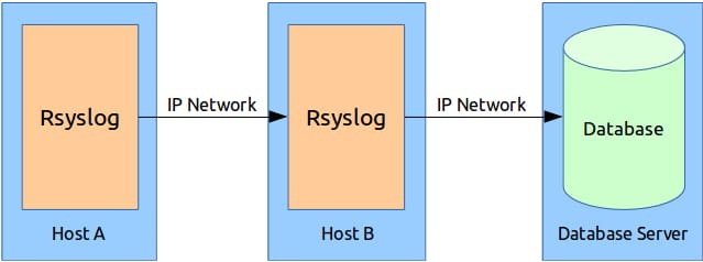 Remote Logging using Rsyslog and MySQL