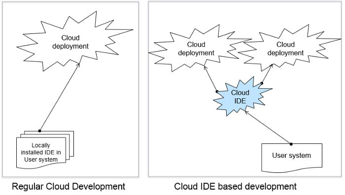 Achieve Shorter Software Delivery Timelines Using Cloud IDEs