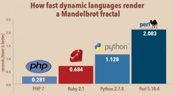 Figure 3_PHP 7 against other dynamic languages