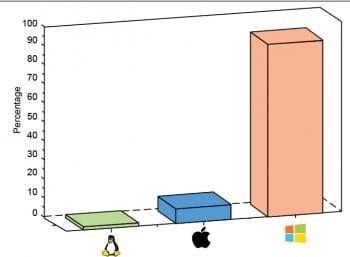 Figure 1 Desktop operating system market share