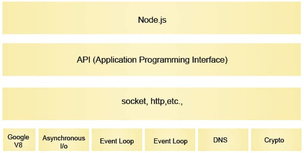 An Introduction to Node js, the Server Side JavaScript