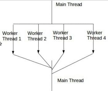 Figure 1-Multithreaded Application Design Model