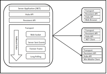 Figure3 SignalR Architecture