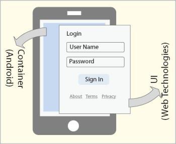 Figure 2 Hybrid app