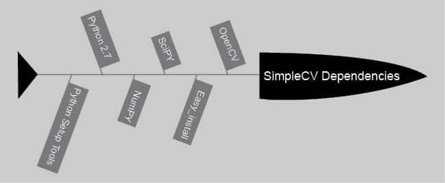 SimpleCV: Making Vision Computing Easy and Effective
