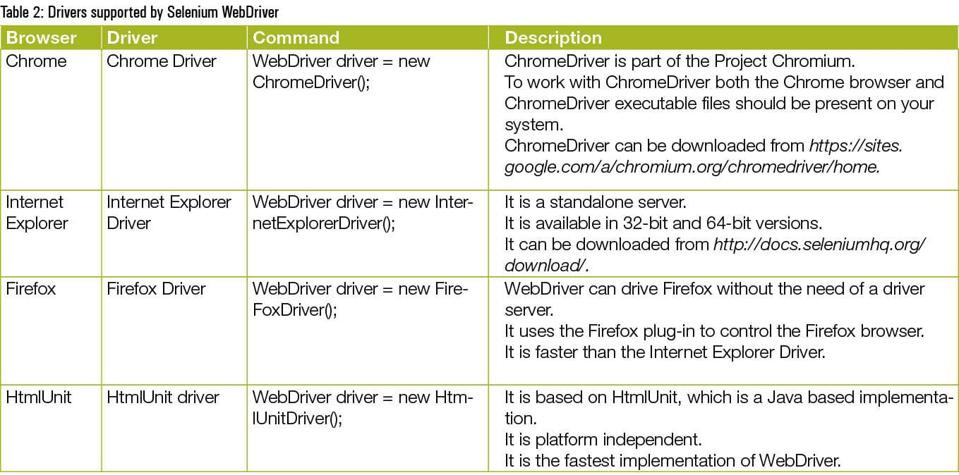 Install Selenium WebDriver and enjoy advantages - Open Source For You