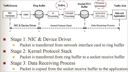 Figure 1 Data receiving process for Network Performance Monitoring