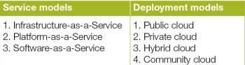 Cloud Service table