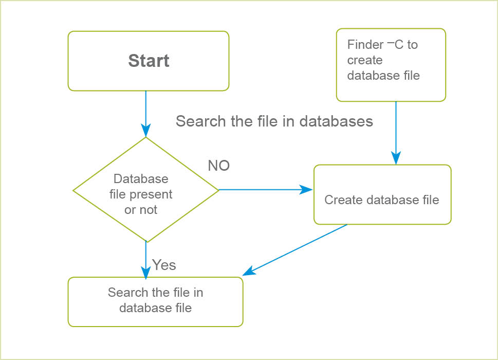 Faster File Search With Python Open Source For You