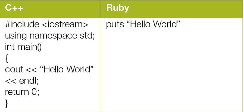 A few fundamentals of Ruby programming - Open Source For You