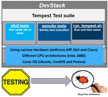 Tempest test suite Fig.4