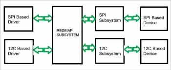 figure-2-i2c-and-spi-driver-after-regmap