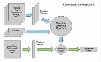 figure-2-supervised-learning-model-image-credits