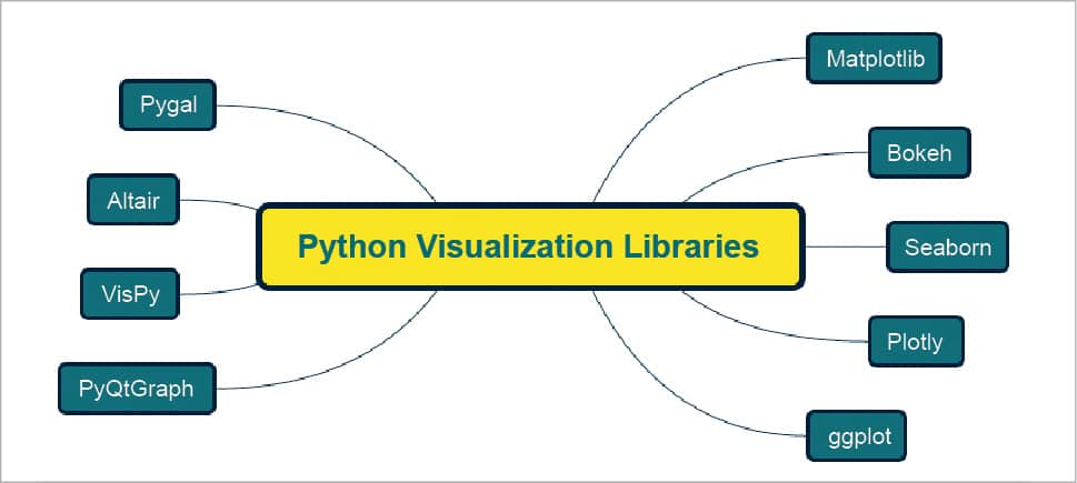 Top 5 Data Visualization Libraries Tutorial | Kaggle