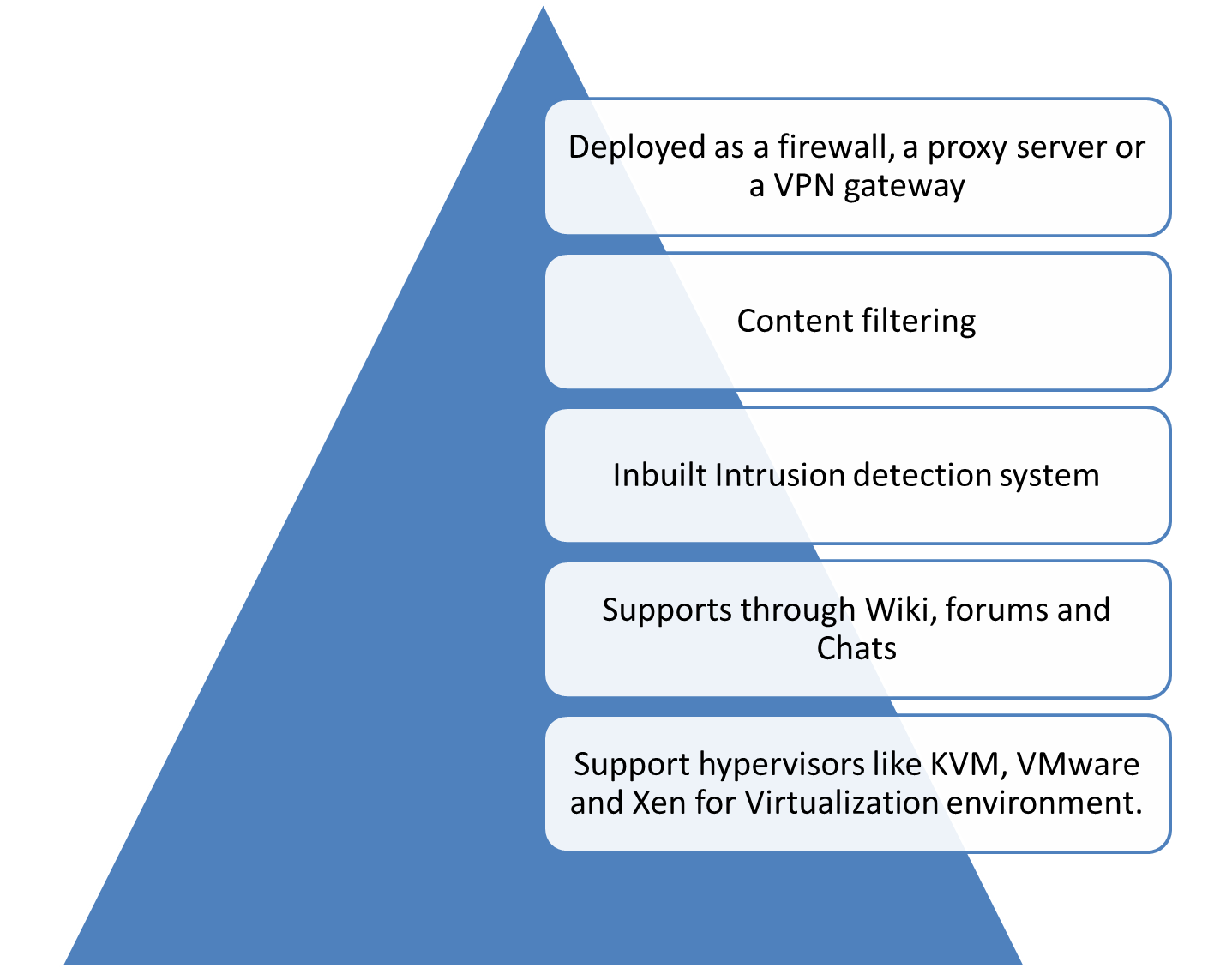 Top 10 effective and efficient open source firewalls - Open