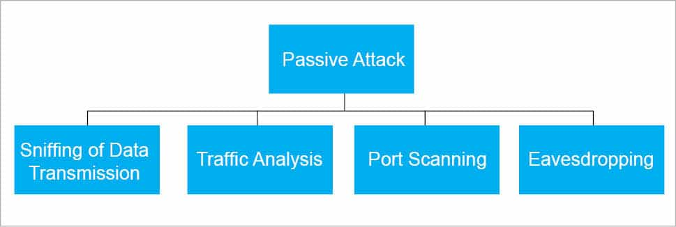 Identifying and Mitigating Distributed Denial of Service Attacks