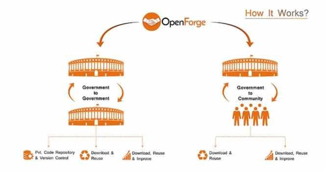 OpenForge platform