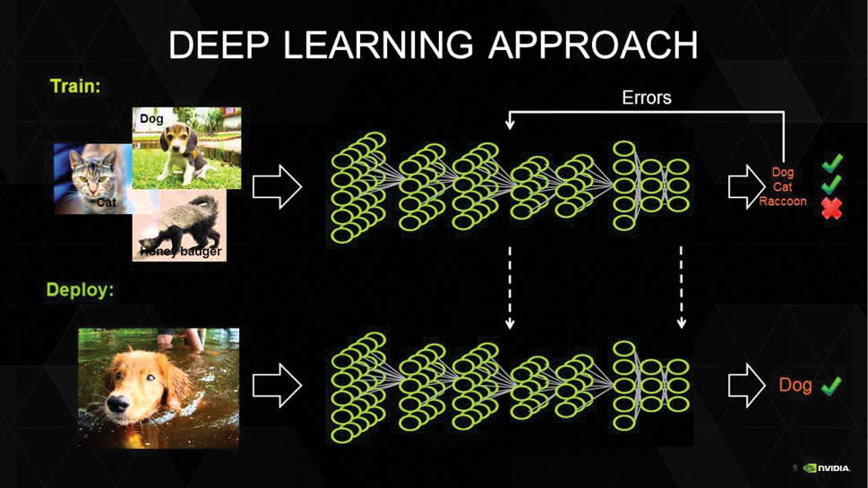 A Quick Look at Image Processing with Deep Learning - ope