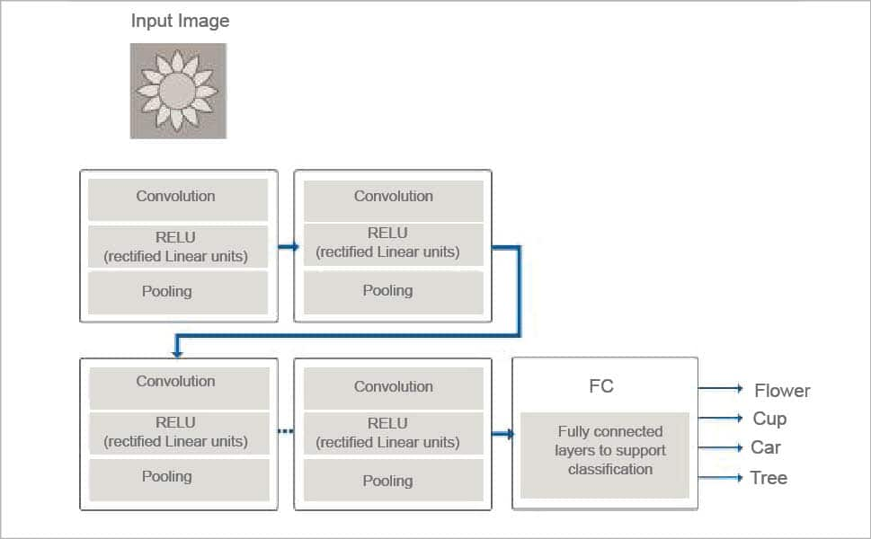 A Quick Look at Image Processing with Deep Learning - ope source for you