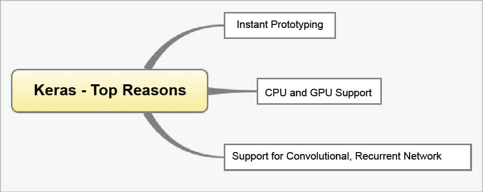 Keras: Building Deep Learning Applications with High Levels