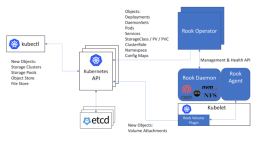 Community support for Rook growing in Cloud-Native Storage environments