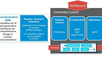 Open Source SDN Switching platform with Google support