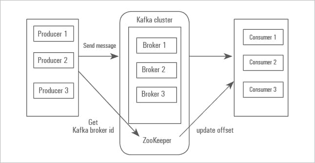 Apache Kafka: A Framework for Handling Real-Time Data Feeds