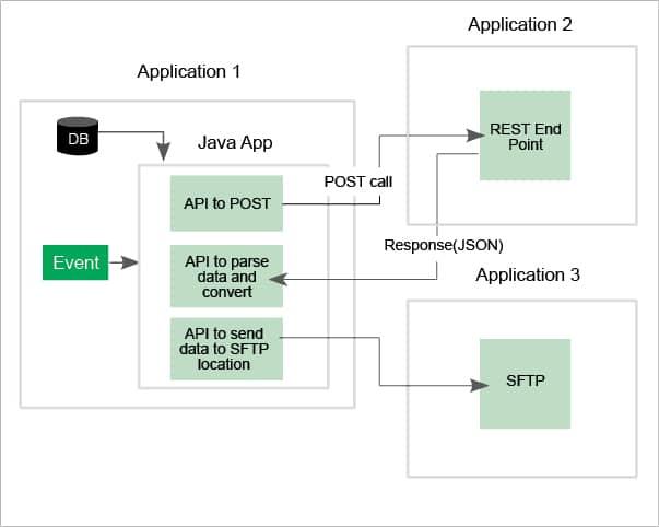 Apache Camel a Popular Open Source Integration Framework