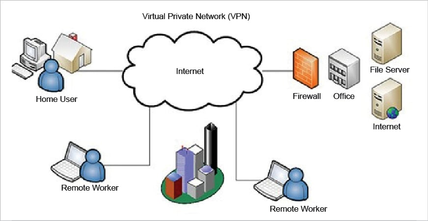 Eight Efficient Open Source Tools Sysadmins Can Use to Build VPNs