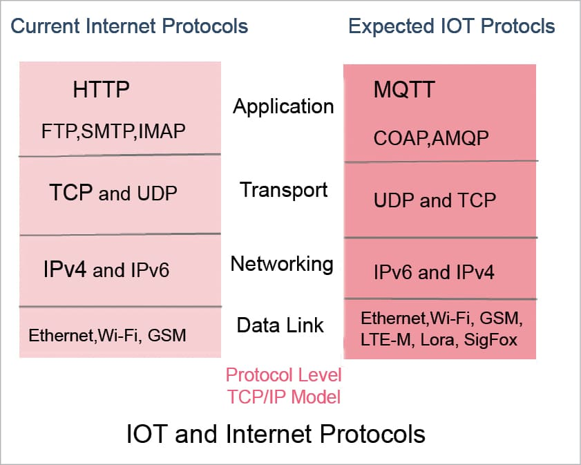 A Quick Look at Open Source Tools and Services for IoT