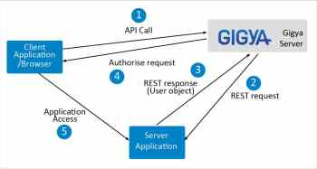 How To Choose The Right Ciam Solution For Your Integration