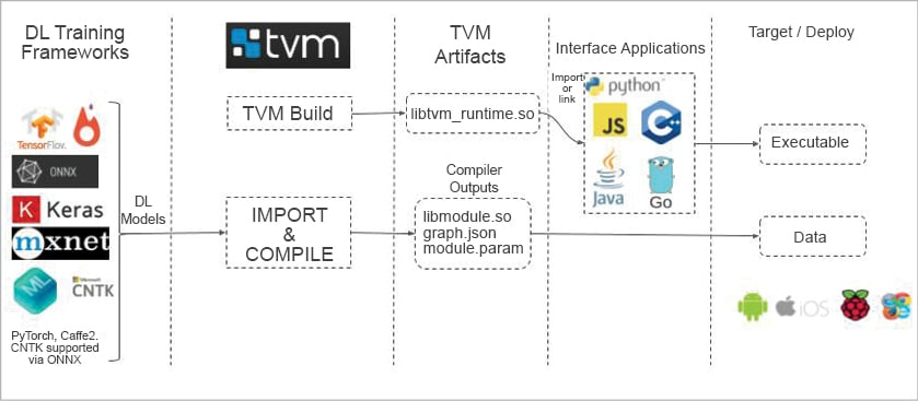 The Capabilities of TVM, an Open Deep Learning Compiler Stack
