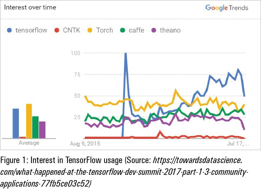 Building Deep Learning Models with TensorFlow - open source