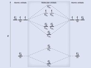 84 Molecular Orbital Theory – Chemistry