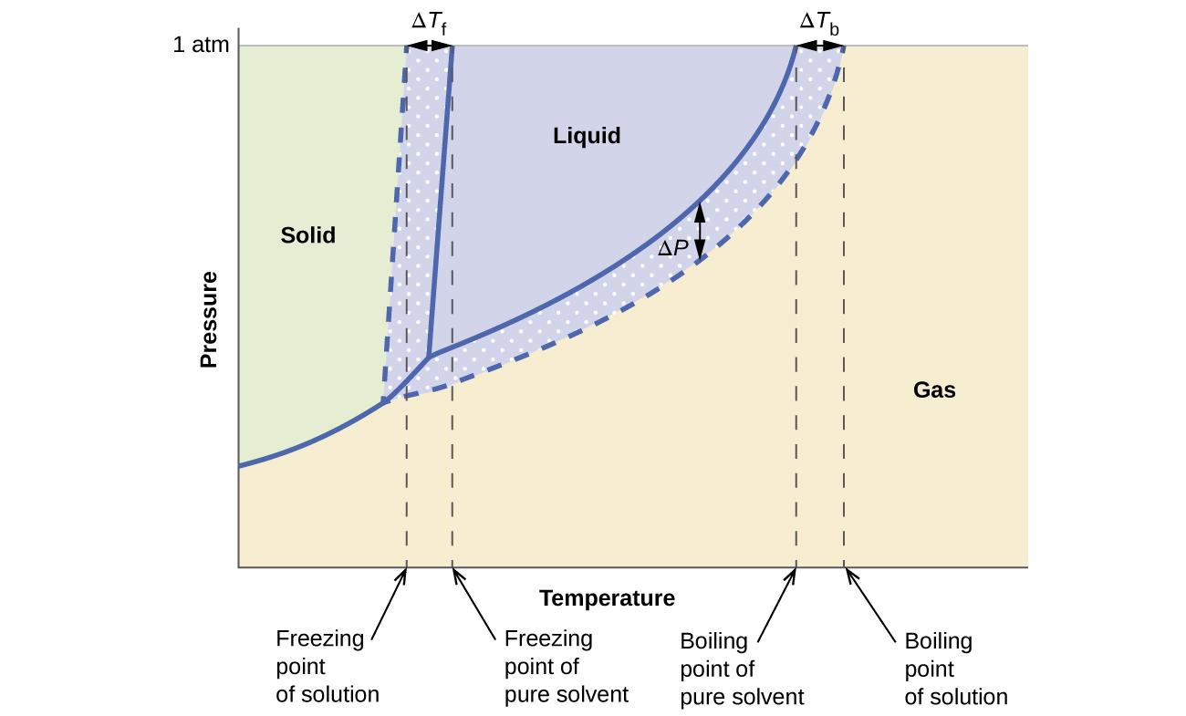 11 4 Colligative Properties Chemistry