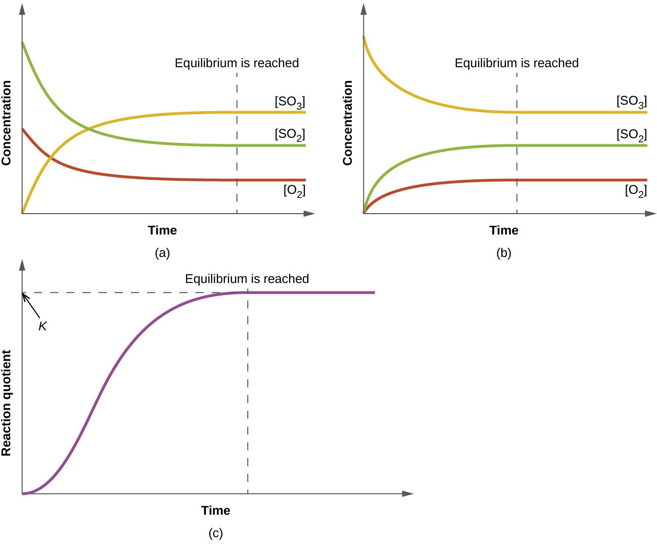13 2 Equilibrium Constants Chemistry