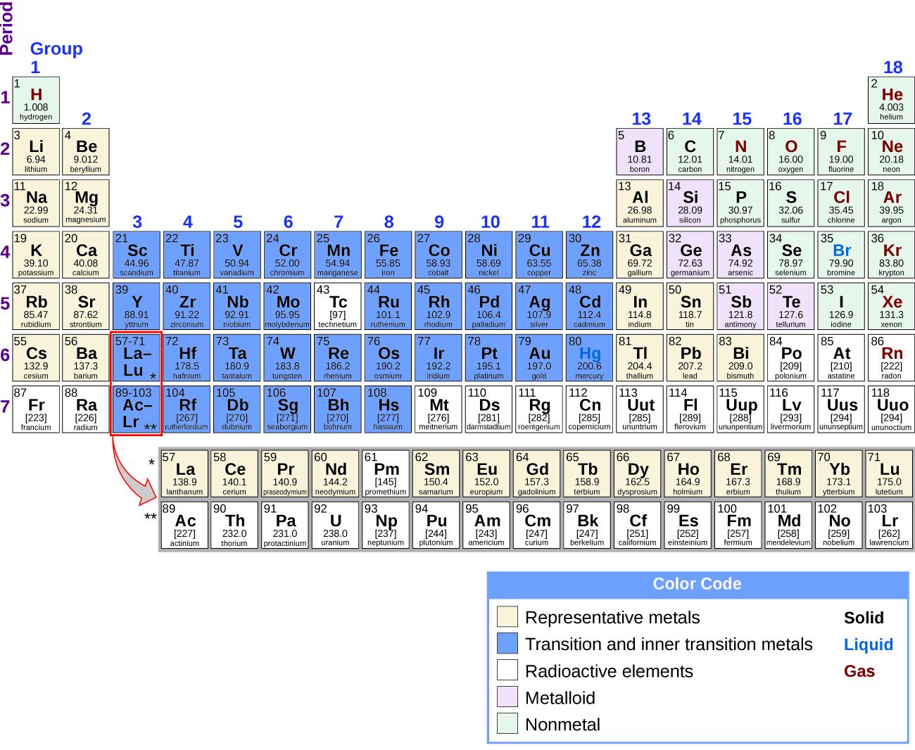 18 1 Periodicity Chemistry