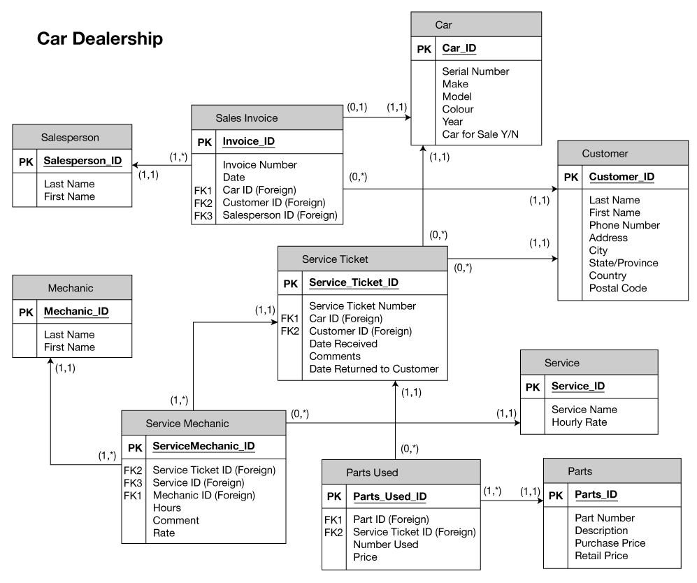 Parts System Database