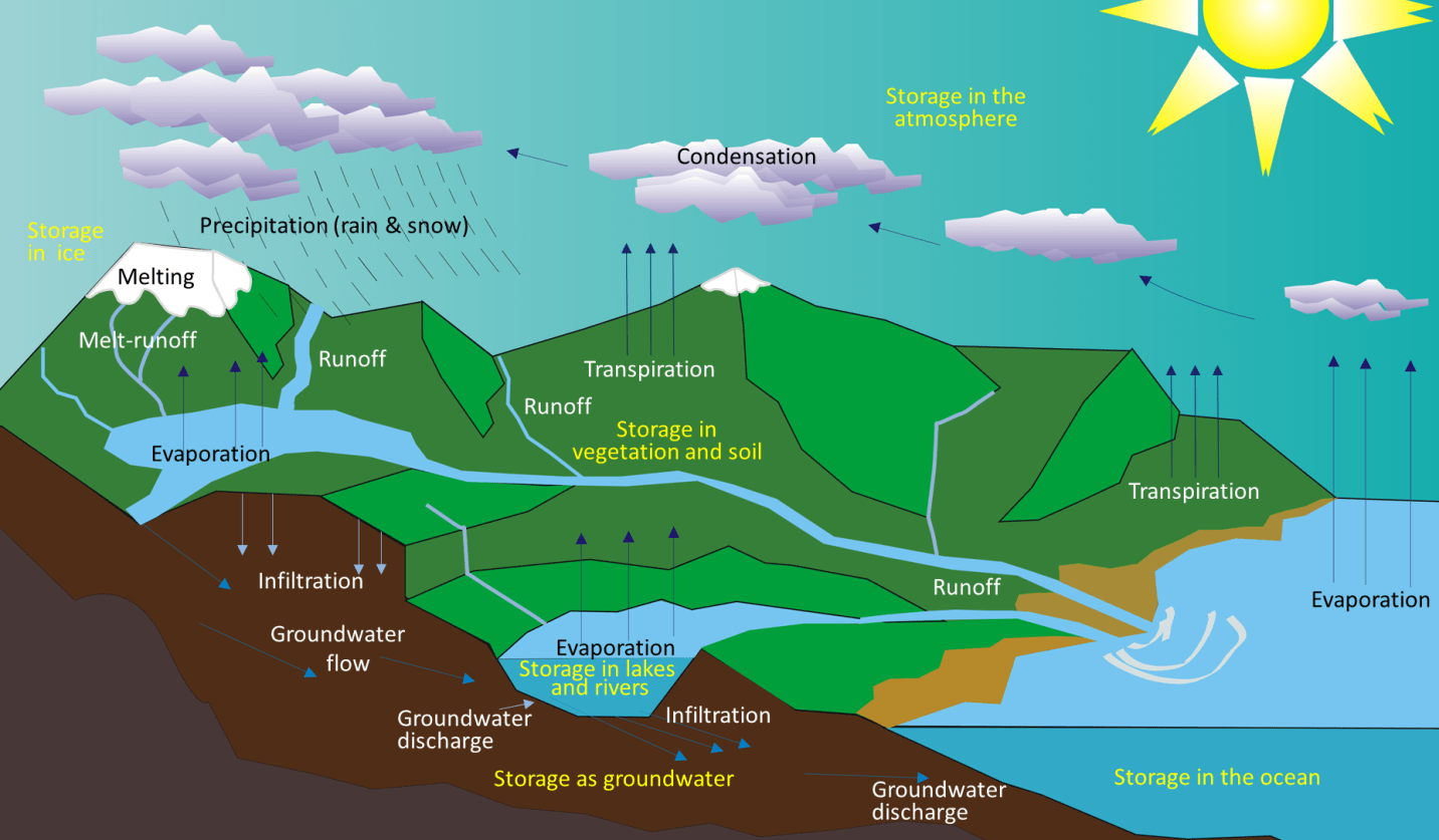 13 1 The Hydrological Cycle Physical Geology