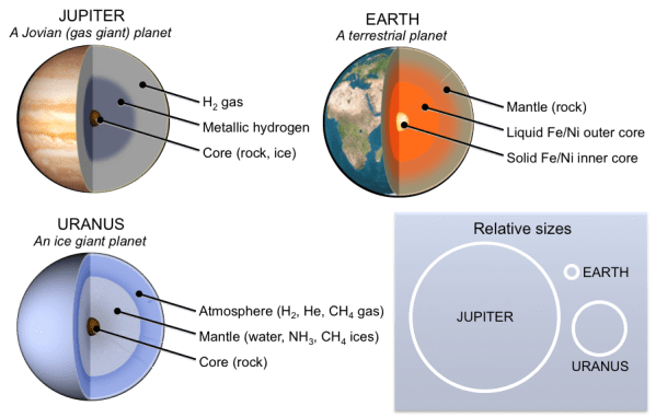 223 How to Build a Solar System Physical Geology