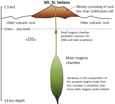 monte St. Helens, en su mayoría consta de roca menos de 3.000 yers de edad, bajo la montaña, más viejo roca volcánica, por debajo del nivel del mar una pequeña cámara de magma (probable depósito para 1981 y erupciones posteriores), hasta 14 km de profundidad es la cámara principal magma, variaciones en la composición del magma erupcionado implican esta cámara es estratificado, con más magma en la parte inferior.