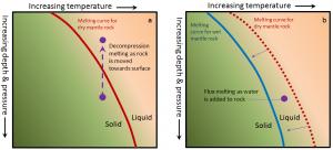 Figura 3.8 Mecanismos para (a) de descompresión fusión (la roca se mueve hacia la superficie) y (b) El flujo de fusión (se añade agua a la roca) y se desplaza la curva de fusión. [SE]