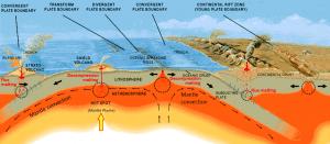 Figura 3.9 Los sitios comunes de la formación de magma en el manto superior. Los círculos negros son regiones de fusión parcial. Las flechas azules representan agua que se transfiere de las placas subductantes en el manto suprayacente. [SE, después de USGS (http://pubs.usgs.gov/gip/dynamic/Vigil.html)]